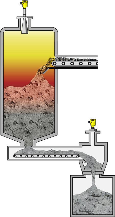 Level measurement in the pyrolysis chamber and in the ash discharger