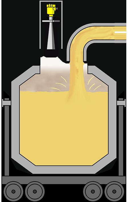 Level measurement in torpedo cars