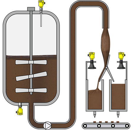 Level measurement and point level detection in chocolate storage tanks with agitator