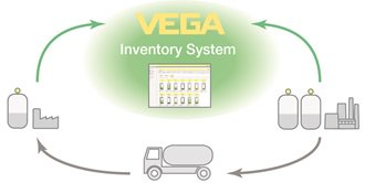 The VEGA Inventory System can help improve supply chain management efficiency.