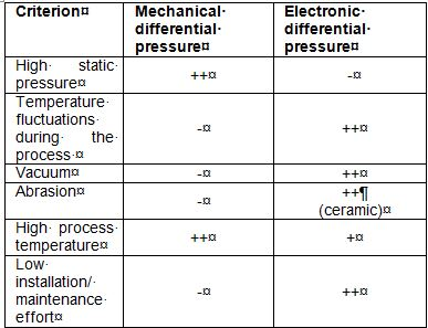 Tabular comparison of the mechanical (left) and the electronic differential pressure measurement (right) for certain criteria