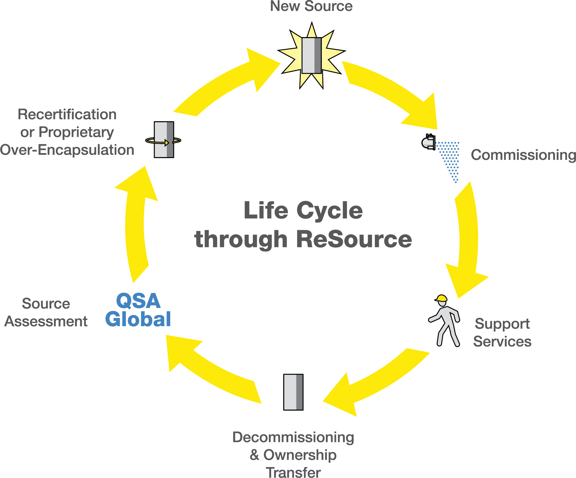 The ReSource Program takes responsible action for radiometric sources throughout their lifecycle.