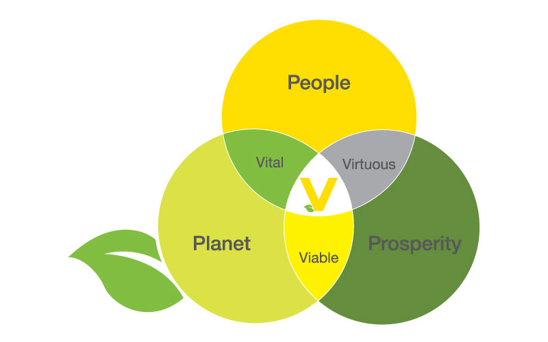 VEGA Americas sustainability graphic.