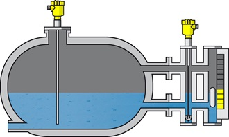 An example of a magnetic level indicator in a liquid application.
